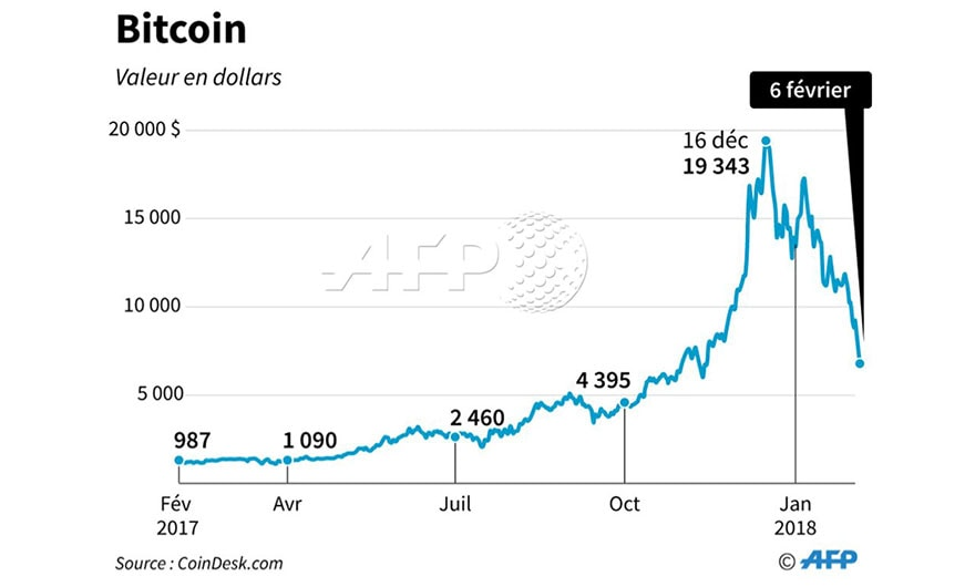Fall of Bitcoin