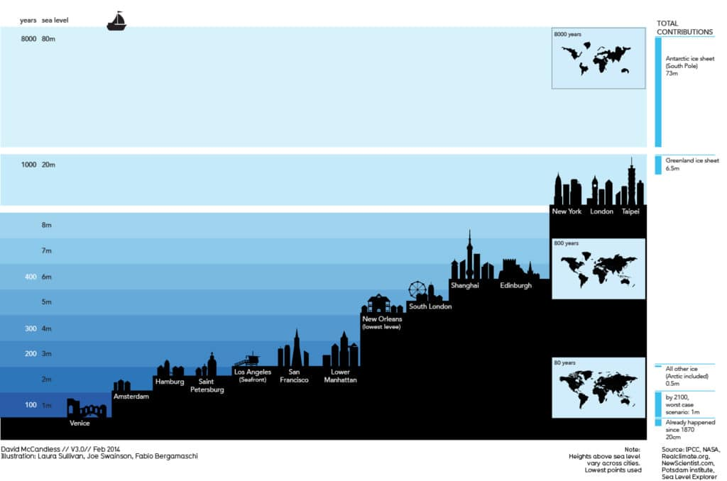 Cities facing rising water levels