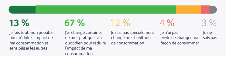 Greenflex-Ademe responsible consumption barometer - 2019